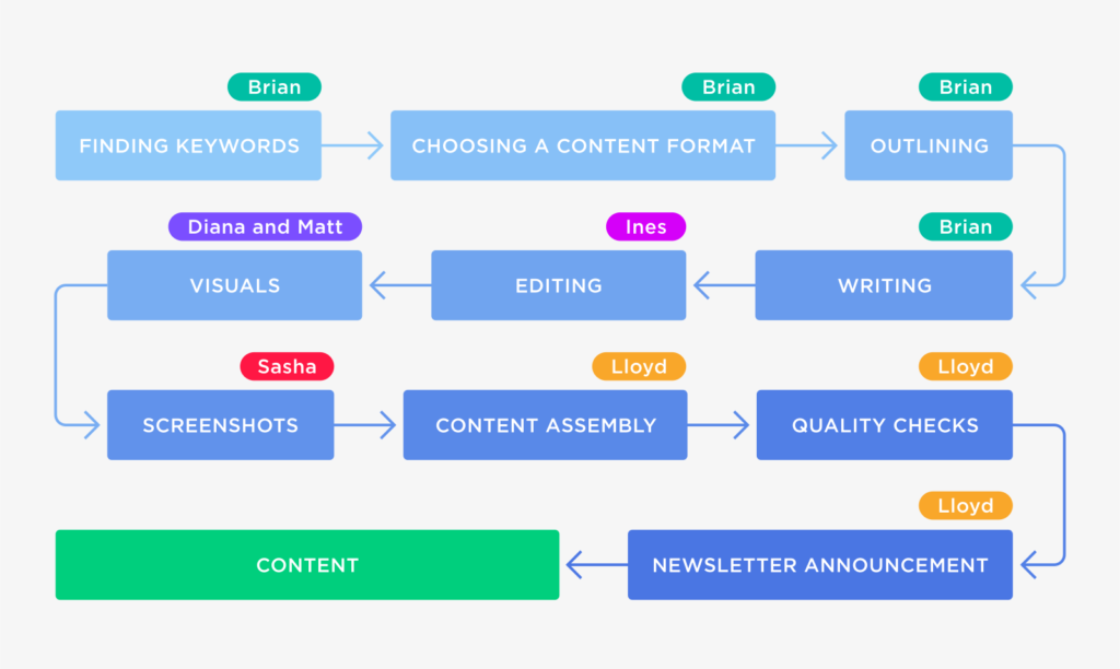 content creation process - backlinko